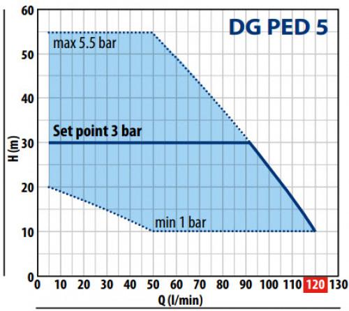 DG Ped 5